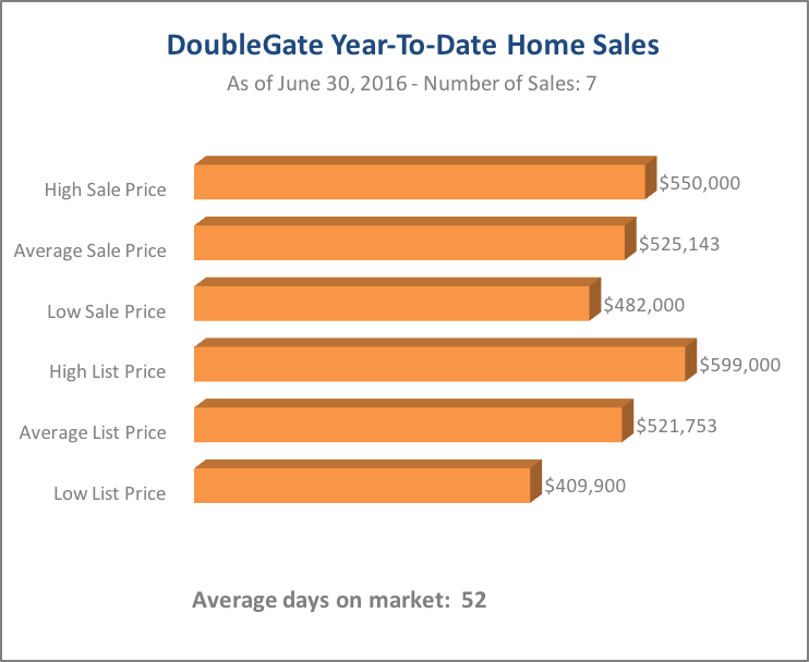 DoubleChart Home Sales Chart