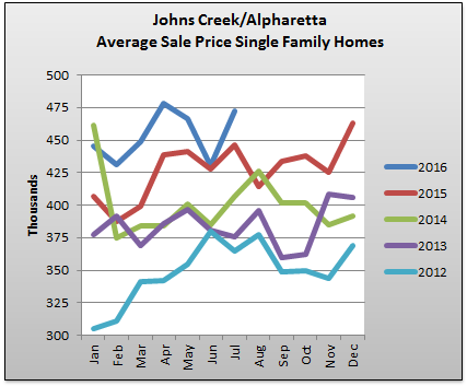Johns Creek Home Prices