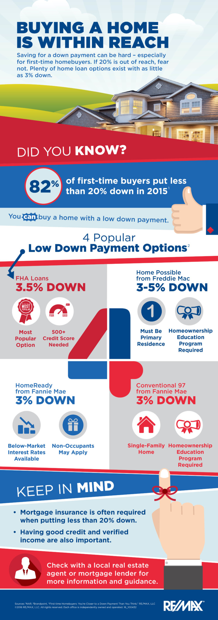 four popular low down payment options