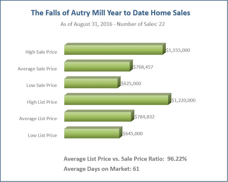 Falls of Autry Mill YTD Home Sales