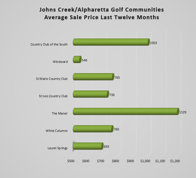 Johns Creek Golf Homes