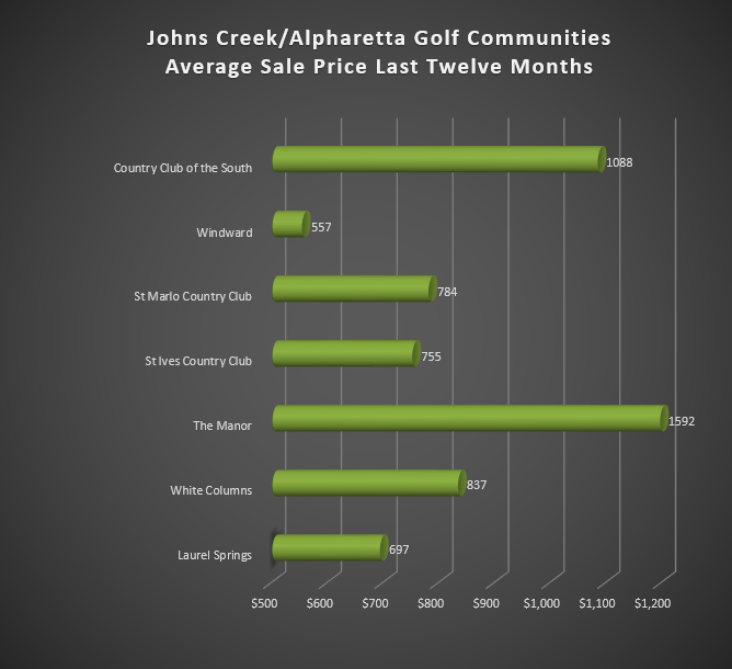 Johns Creek Golf Home Prices