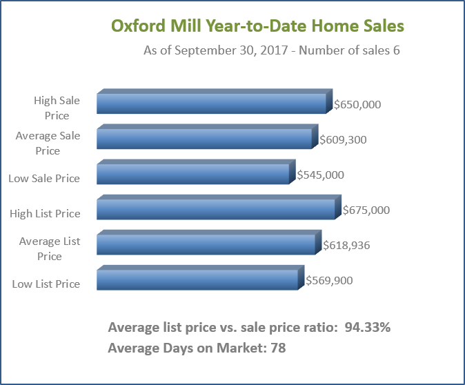 Oxford Mill Home Sales YTD
