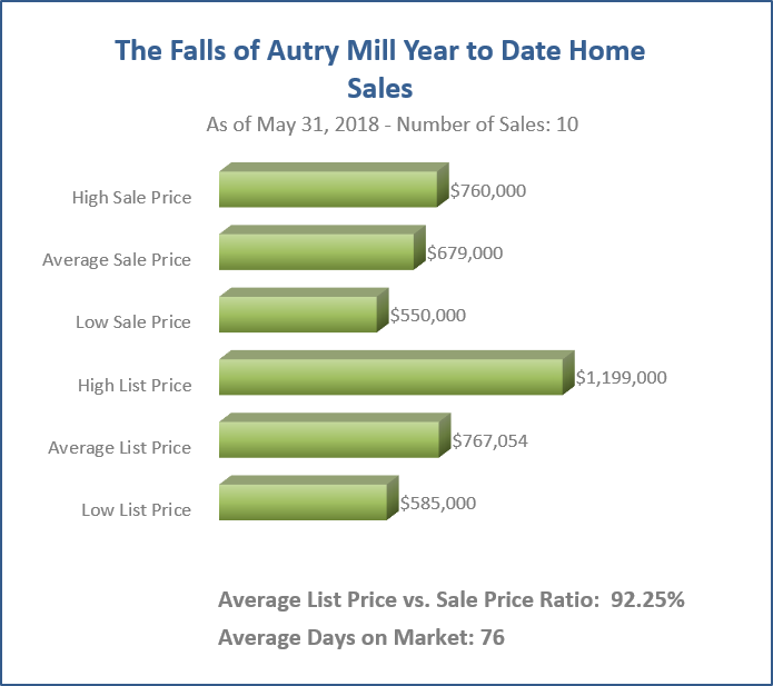 The Falls YTD Home Sales