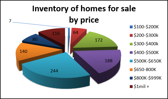 inventory by price