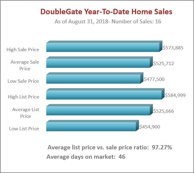 Doublegate Home Sales
