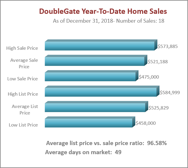 Doublegate YTD Home Sales
