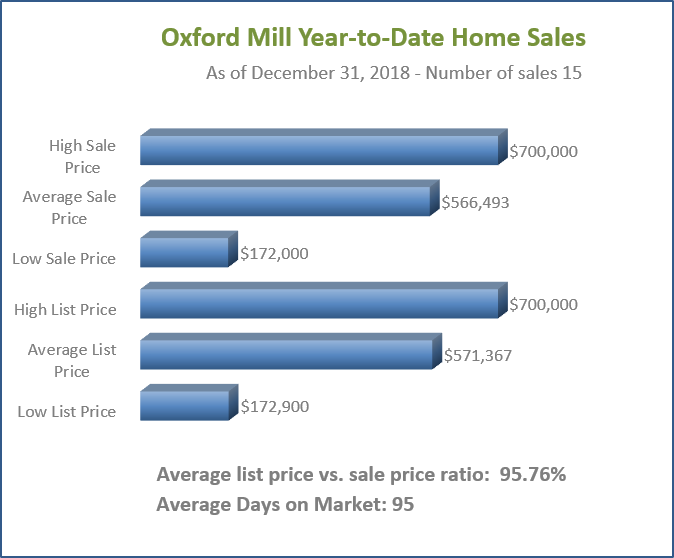 Oxford Mill YTD Home Sales