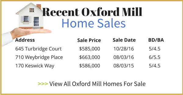 Oxford Mill Home Sales