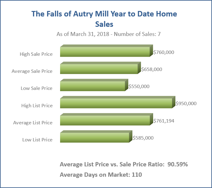 The Falls Home Sales