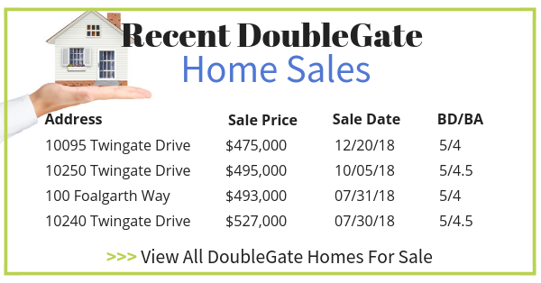 Doublegate Recent Home Sales