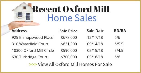 Recent Oxford Mill Homes For Sale